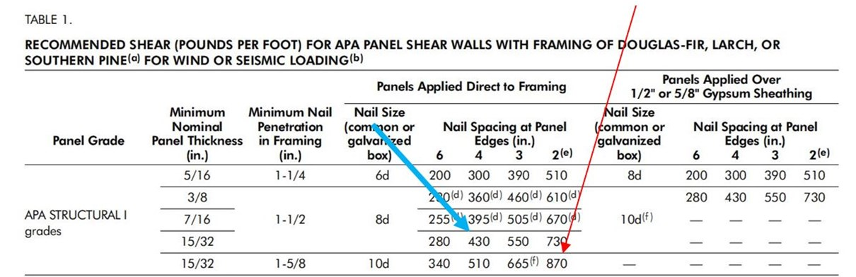 Table showing strength of plywood depends on spacing of nails. This should be part of any future retrofit building codes.