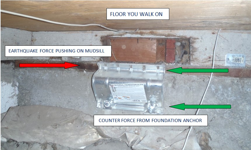 FOUNDATION ANCHOR TRANSFERRING EARTHQUAKE FORCE INTO THE FOUNDATION WITH A FOUNDATION ANCHOR