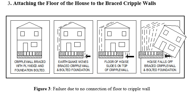 THIS IS WHY EVERY SEISMIC RETROFIT MUST ATTACH THE FLOOR TO THE TOP OF THE PLYWOOD BRACED CRIPPLE WALL. THIS IS BY FAR THE MOST COMMON OMISSION WE SEE IN THE EXISTING RETROFITS WE EVALUATE