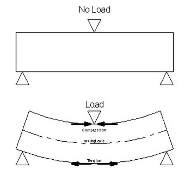 Tension Compression Forces on a House Foundation