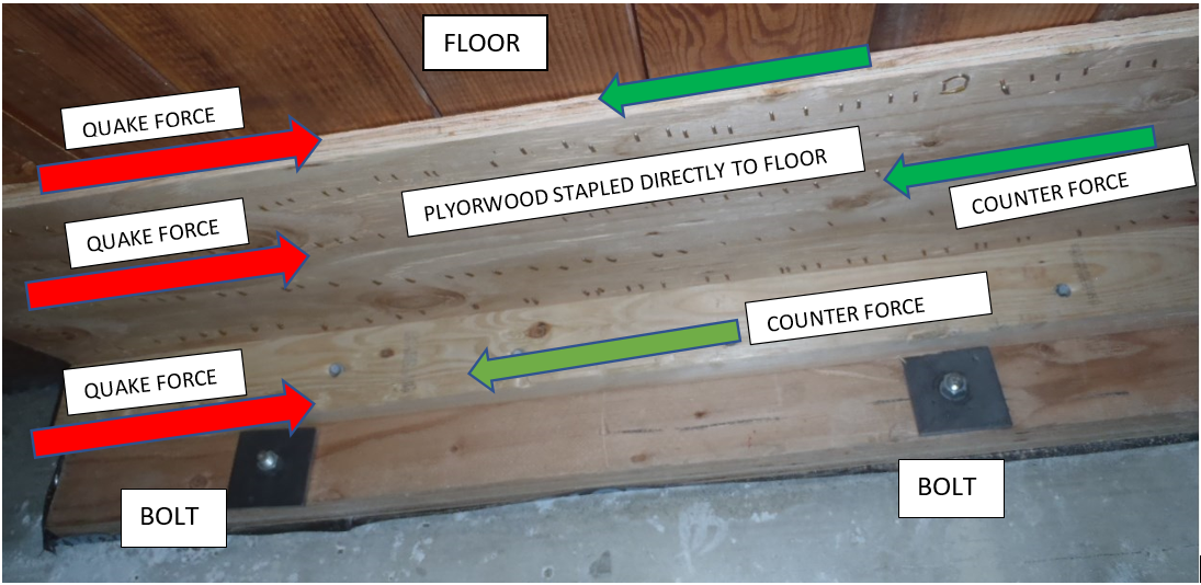 CRIPPLE WALL RETROFIT ATTACHMENT TO FLOOR WITH STAPLES AND PLYWOOD