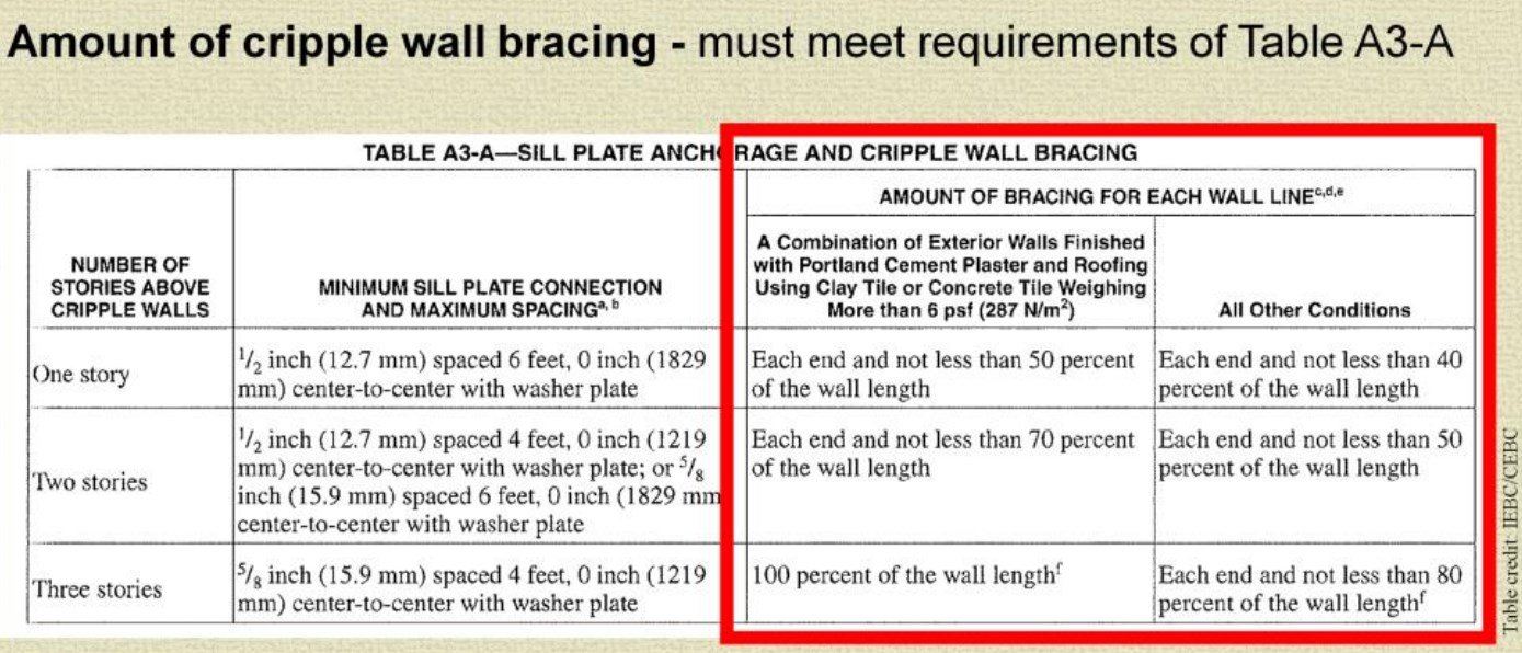A3 Cripple Wall Bracing