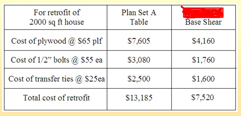 Chart Showing the Difference in Cost between Standard Plan A retrofit and Designed Retrofit