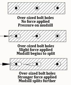Diagram Showing How Bolts Split Mudsills