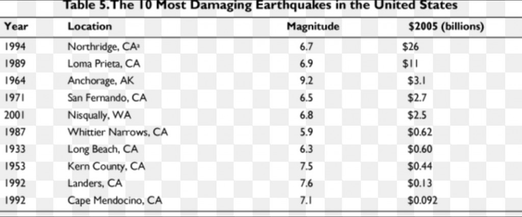CHART SHOWING THE MAGNITUDE AND DATES OF LARGE BAY AREA EARTHQUAKES IN CALIFORNIA.  BY COMPARISON THE HAYWARD FAULT EARTHQUAKE WILL BE THE THIRD LARGEST CALIFORNIA EARTHQUAKE IN RECORDED HISTORY</span>