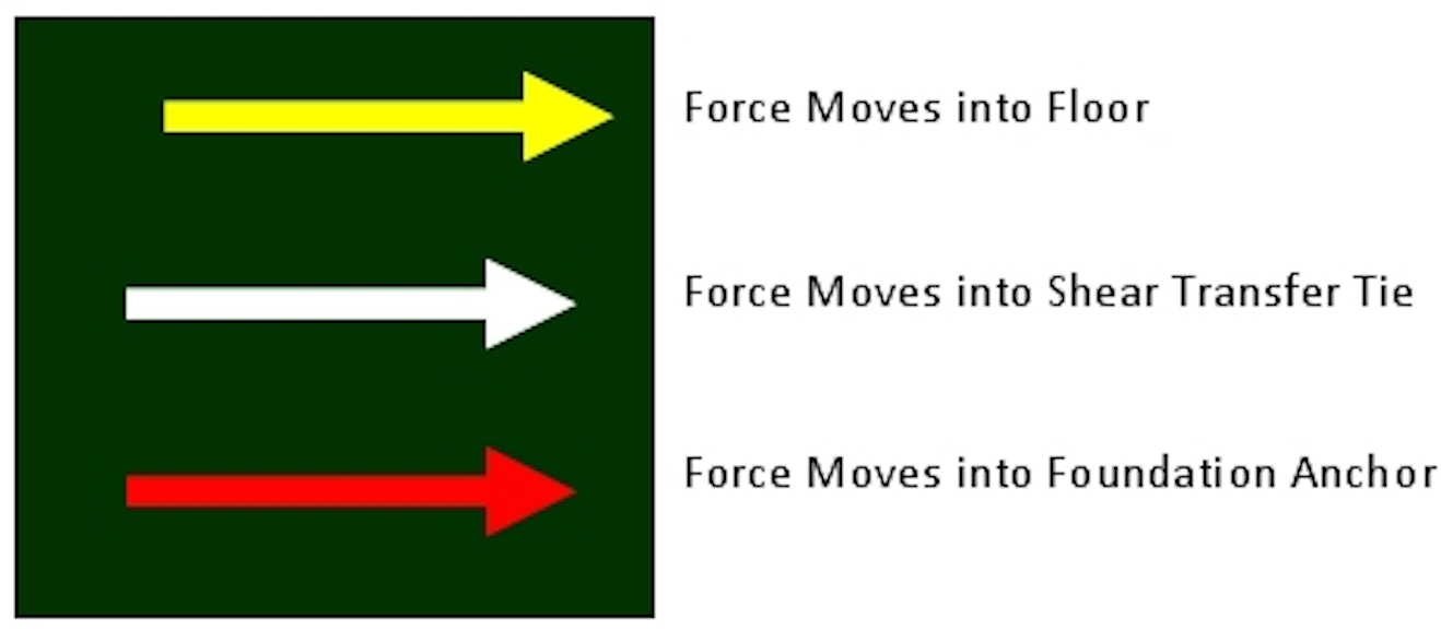 ARROWS MATCH WITH THE IMAGE ABOVE SHOWING HOW EARTHQUAKE FORCES TRANSFER TO THE FOUNDATION