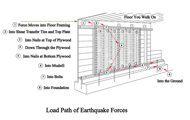 Earthquake Forces Travelling from Floor into Foundation through Shear Wall