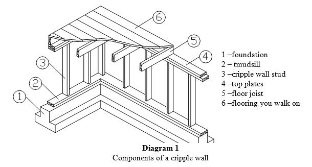 Un-braced cripple wall