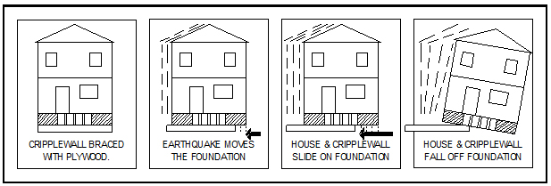 No foundation bolts,diagram house sliding off foundation.
