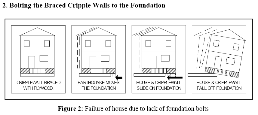 THE HATCHED AREA REPRESENTS A CRIPPLE WALL THAT HAS BEEN BRACED WITH PLYWOOD ON EACH END. IF THE CRIPPLE WALLS ARE NOT ATTACHED TO THE FOUNDATION WITH BOLTS THE BRACED CRIPPLE WALLS CAN FALL OFF