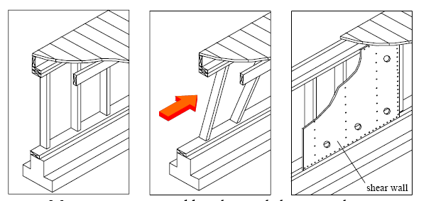 This is how plywood prevents a cripple wall collapse