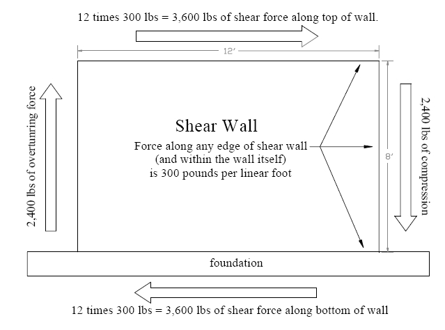 Overturning Shear Walls In Seismic Retrofit Work