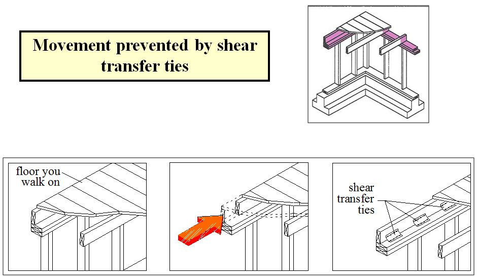SHEAR TRANSFER TIES CREATE A COUNTER FORCE TO THE EARTHQUAKE FORCE STOPPING MOVEMENT OF THE FLOOR