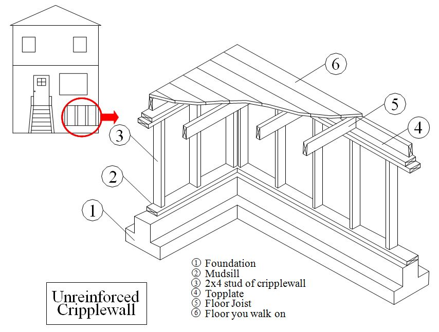 THIS ILLUSTRATION SHOWS ALL THERE AREAS WHERE A SEISMIC RETROFIT MIGHT FAIL. IF ANY AREAS ARE OVERLOOKED THE SEISMIC RETROFIT WILL FAIL