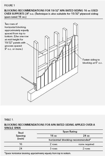 Shear Wall Blocking Methods On Horizontal Seams In Rated