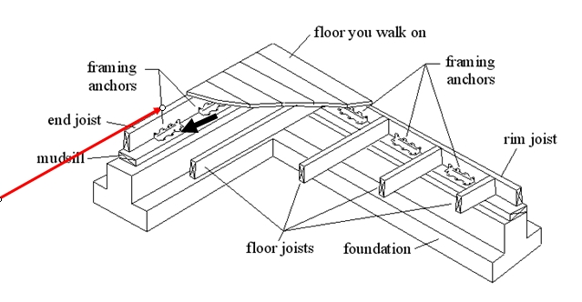 Attaching the Floor to the Foundation in a Retrofit