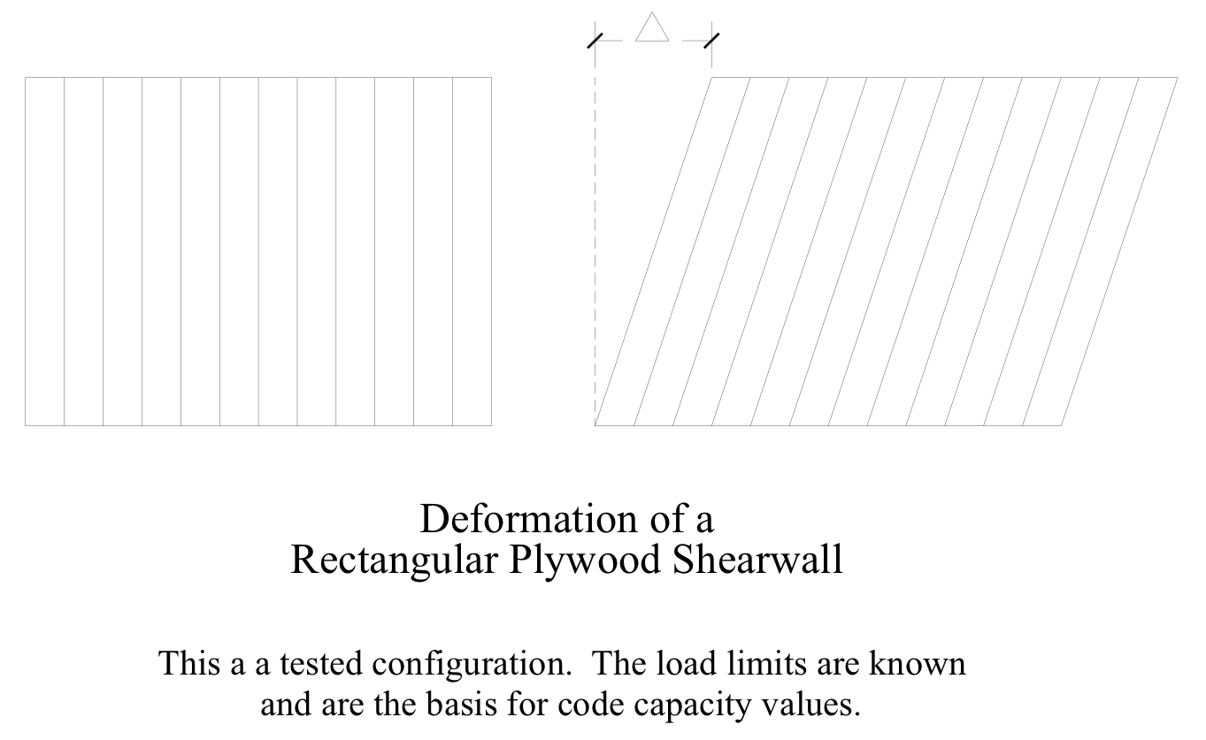 The performance of shear walls in normal homes