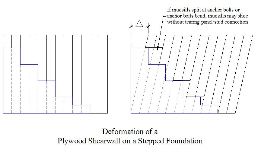 Stepped Foundations Create Stepped Shear Walls