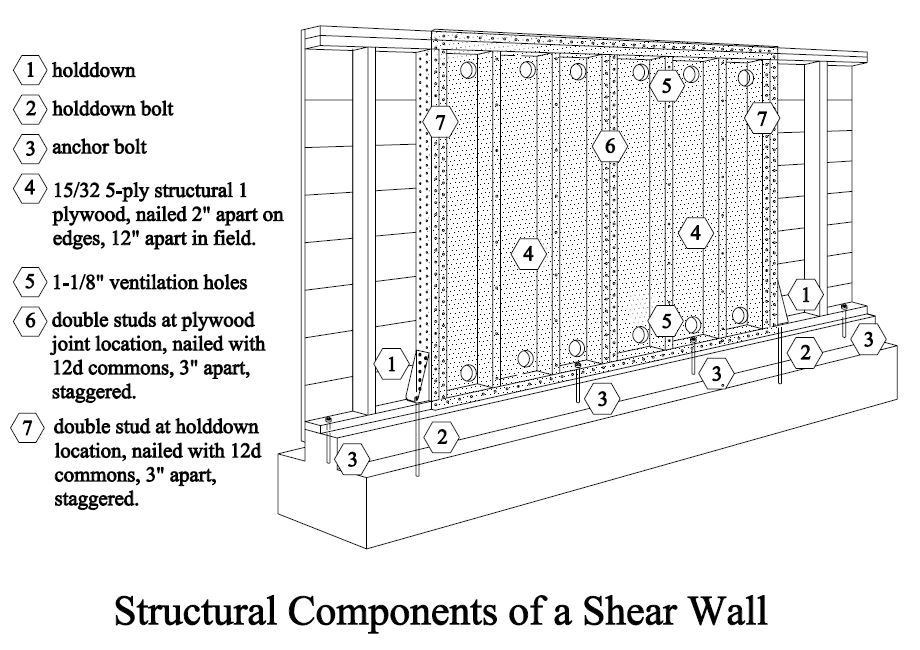 shear wall. structural components of shear wall