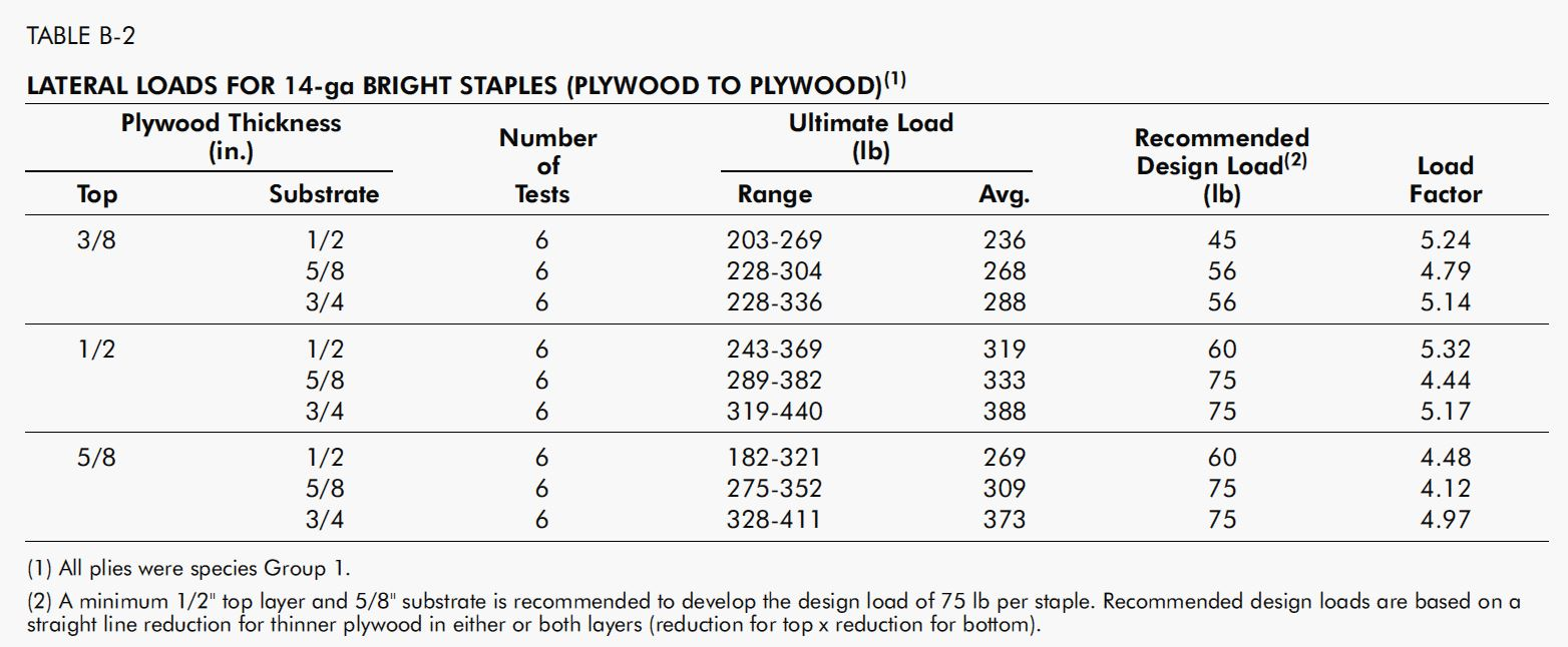 Best Plywood For Earthquake Resistant Shear Walls