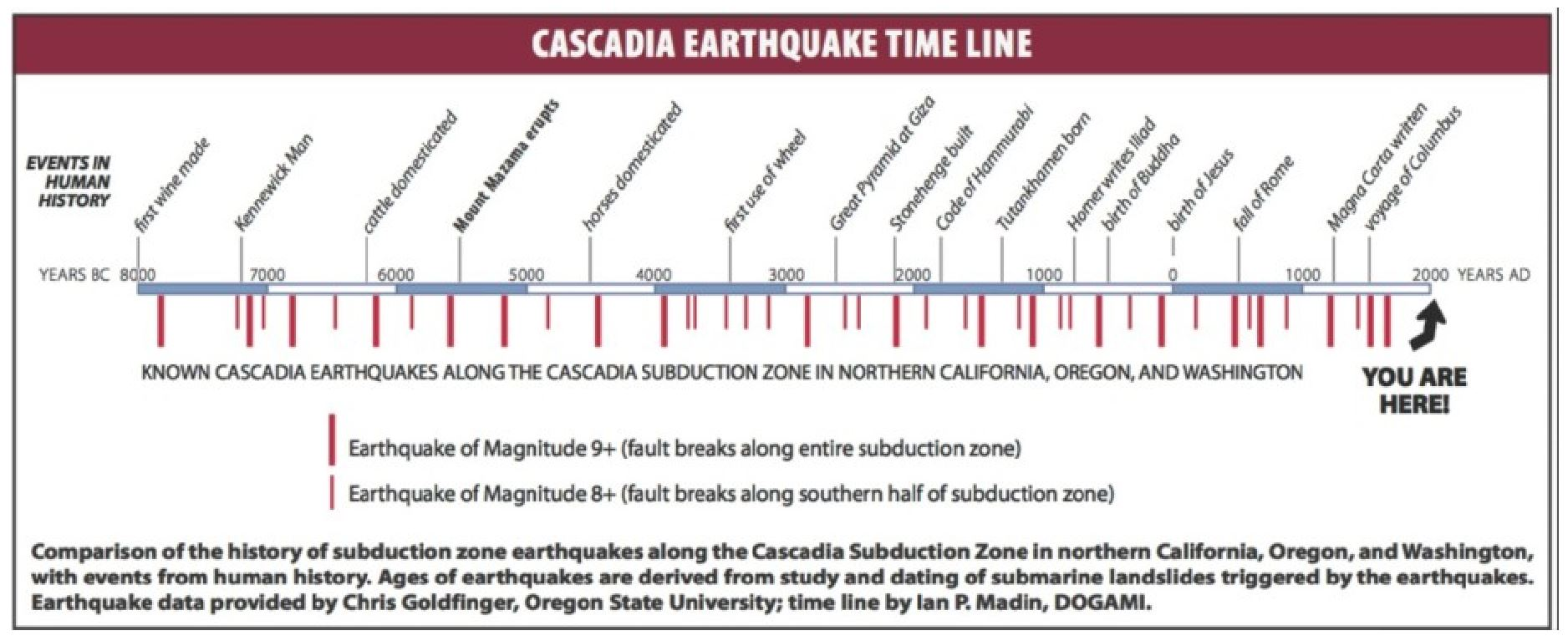 CHART SHOWING TIME LINE OF THE HISTORY OF LARGE EARTHQUAKES ALONG THE CASCADIA FAULT