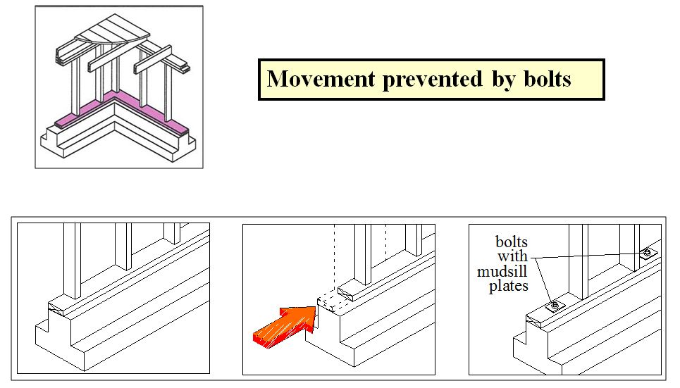 BOLTS PREVENT SLIDING OF THE CRIPPLE WALL OFF THE FOUNDATION