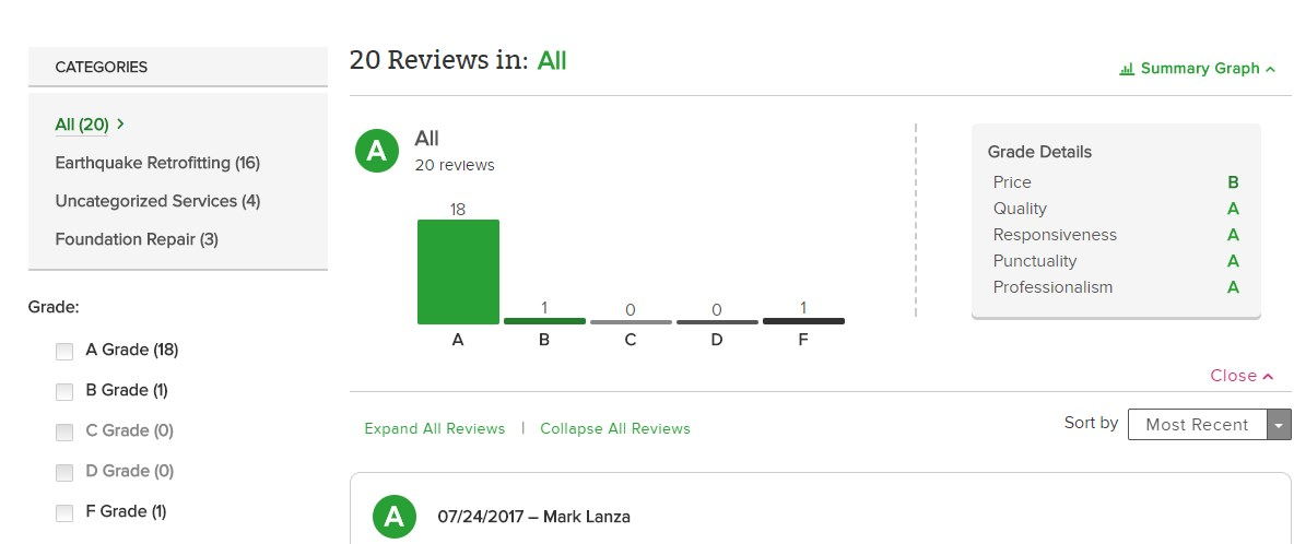Graph showing 19 Five Star Reviews for Bay Area Retrofit