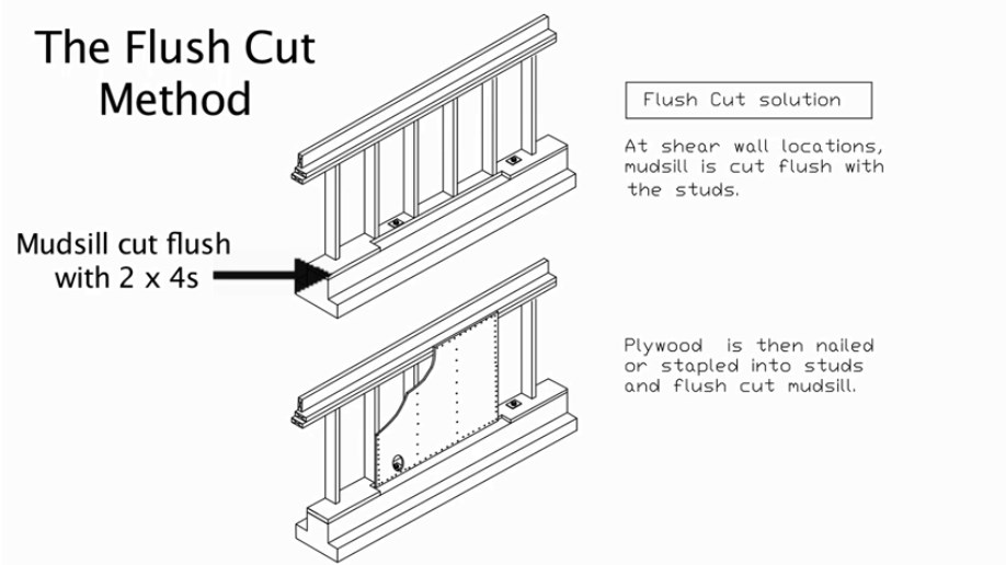 Diagram of plywood nailed to mudsill using the flush cut method