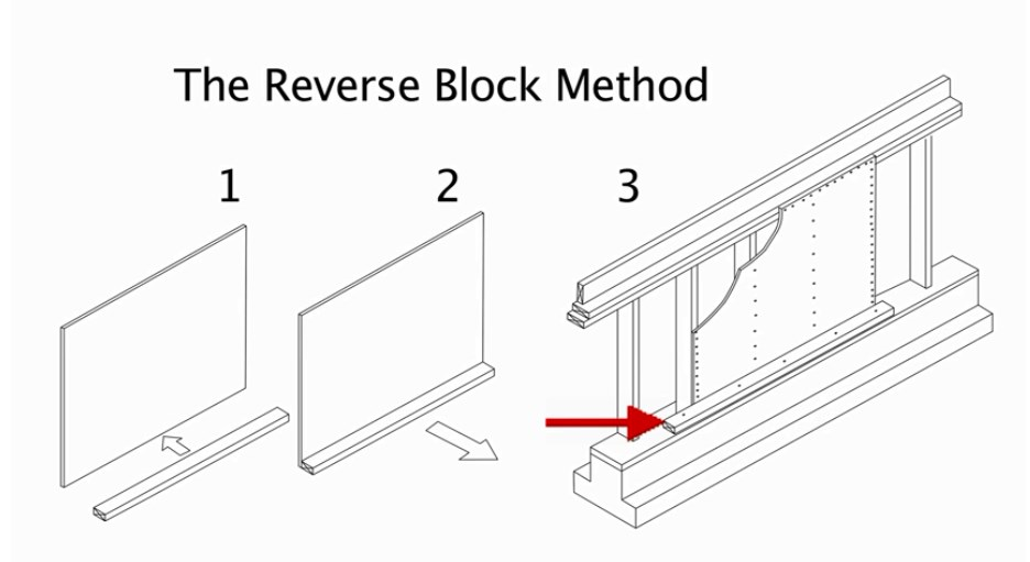 The second method, called the reverse block method attaches a 2 by 4 to the plywood and then the 2 by 4 is nailed to the mudsill.