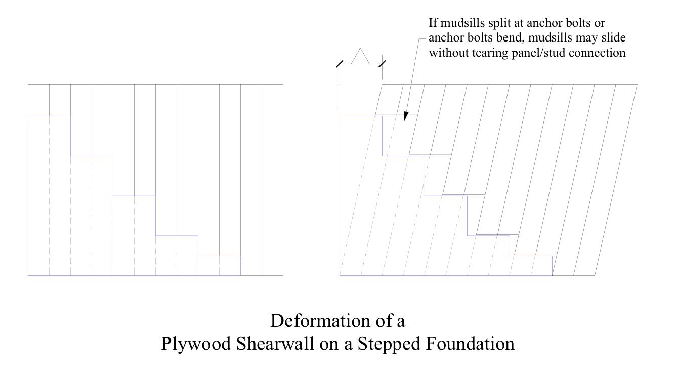 The performance of shear walls on hillsides